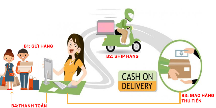 Từ A-Z dịch vụ chuyển hàng thu tiền hộ (ship COD) mà bạn cần biết