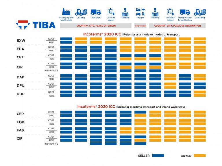 Điều Kiện Giao Hàng Free Carrier (FCA) – Incoterms 2020