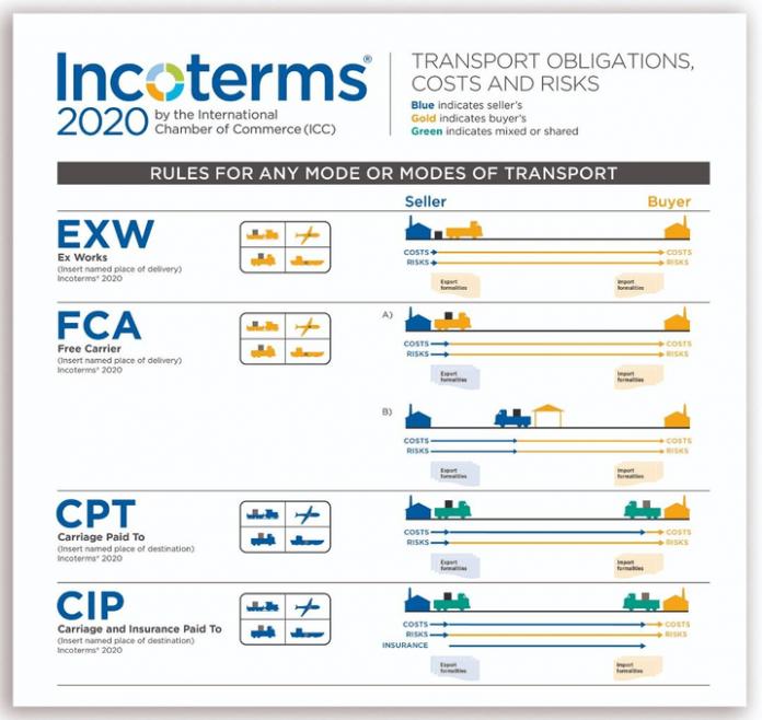 Những điều cần biết về Carriage Paid To (CPT) - Incoterms 2020