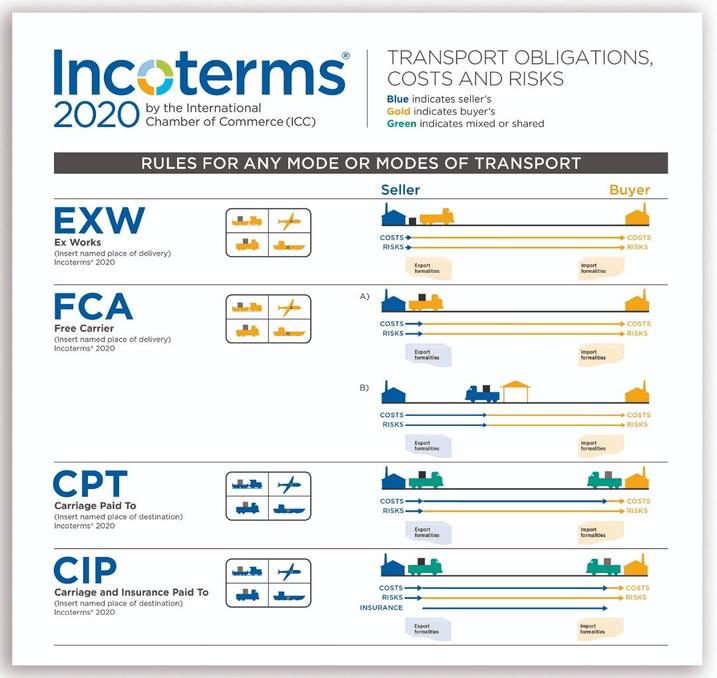 INCOTERMS CFR 2020 – Trách nhiệm 2 bên bán và mua