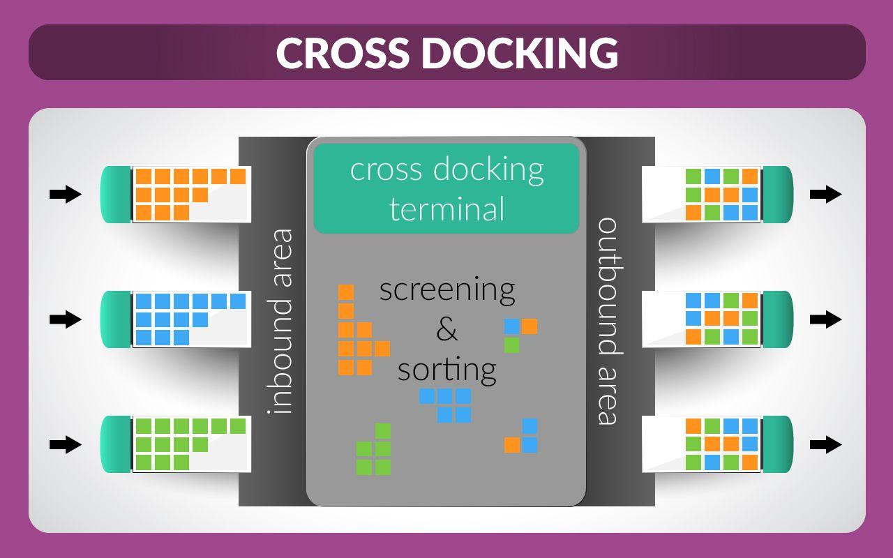 Cross Docking là một kĩ thuật logistics nhằm loại bỏ chức năng lưu trữ và thu gom đơn hàng của một kho hàng, mà vẫn cho phép thực hiện các chức năng tiếp nhận và gửi hàng.