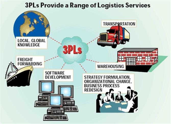 Thuê Ngoài Logistics (Outsourcing Logistics)