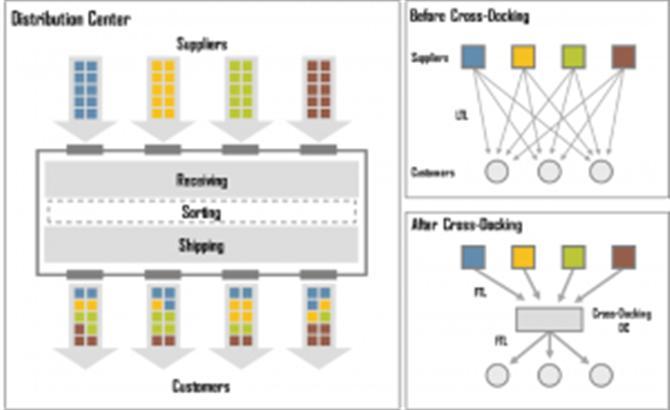 Cross Docking Là Gì? Những Điều Cần Biết Về Cross Docking