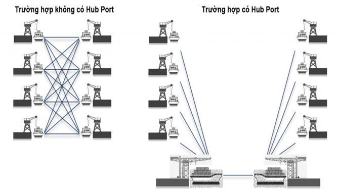 Hub Port – Cảng Trung Chuyển Tập Trung Và Những Lợi Ích